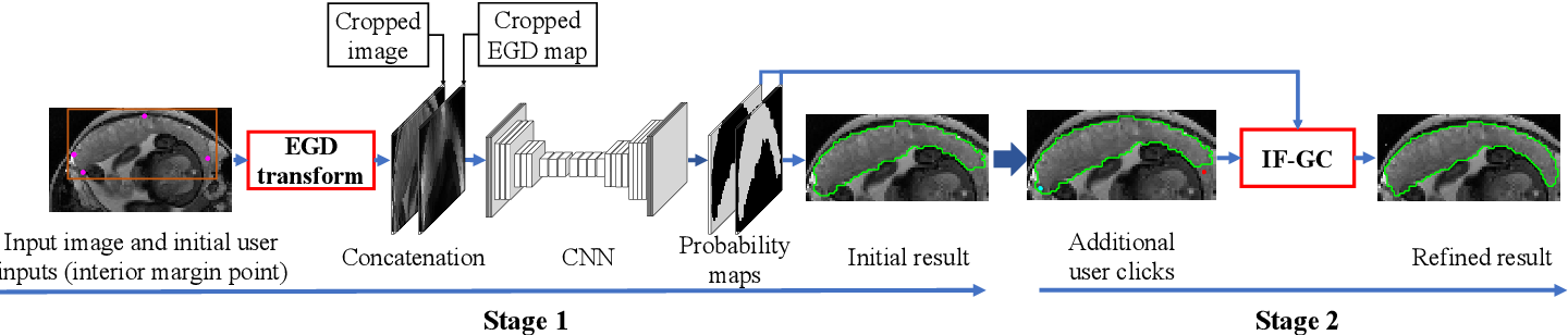 Figure 1 for MIDeepSeg: Minimally Interactive Segmentation of Unseen Objects from Medical Images Using Deep Learning