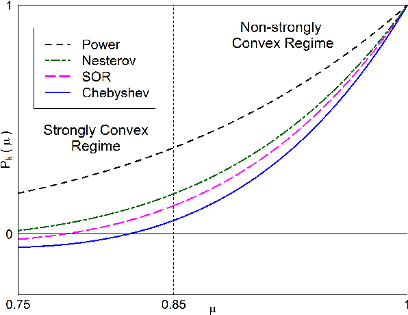 Figure 2 for Parametrized Accelerated Methods Free of Condition Number