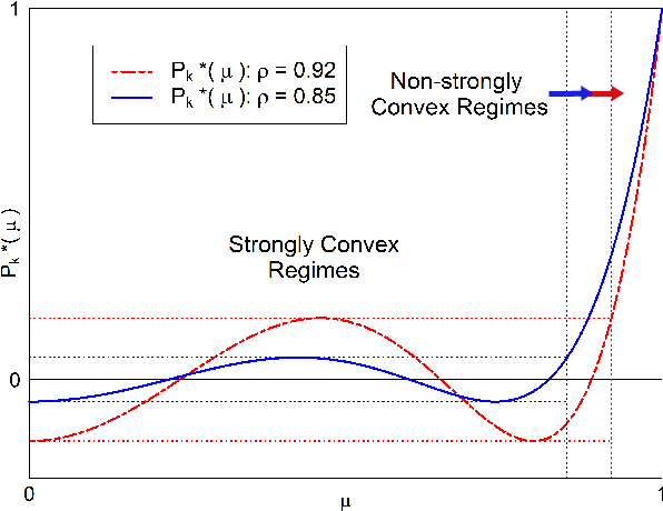 Figure 3 for Parametrized Accelerated Methods Free of Condition Number