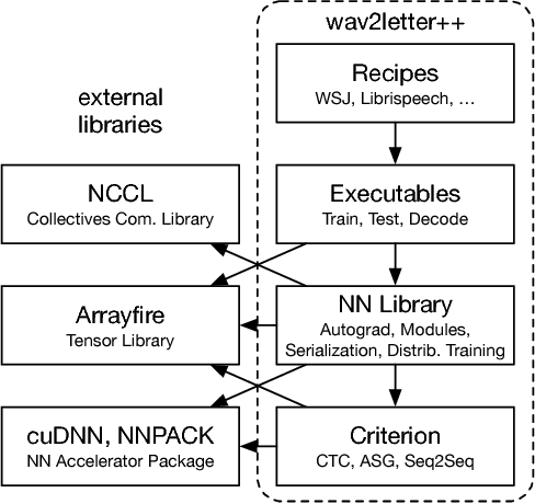 Figure 1 for wav2letter++: The Fastest Open-source Speech Recognition System