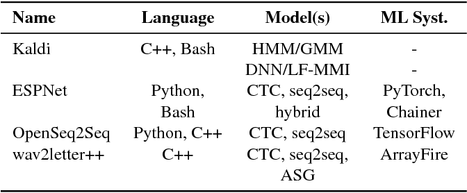 Figure 2 for wav2letter++: The Fastest Open-source Speech Recognition System