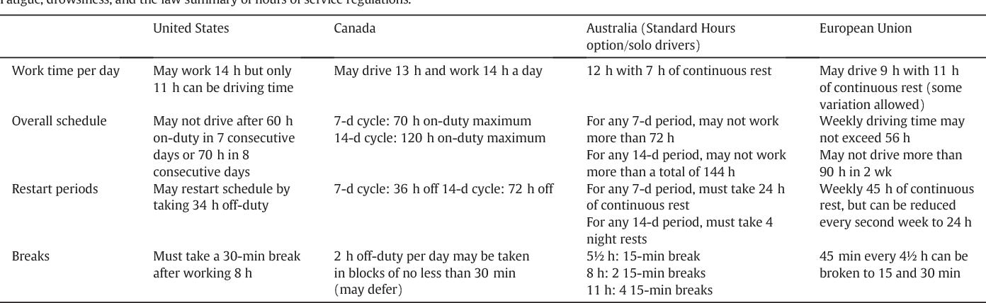 Regulating danger on the highways: hours of service