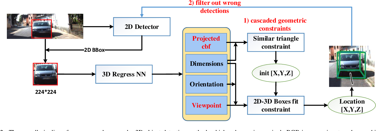Figure 2 for 3D Bounding Box Estimation for Autonomous Vehicles by Cascaded Geometric Constraints and Depurated 2D Detections Using 3D Results
