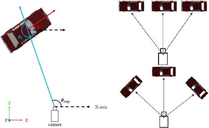 Figure 3 for 3D Bounding Box Estimation for Autonomous Vehicles by Cascaded Geometric Constraints and Depurated 2D Detections Using 3D Results