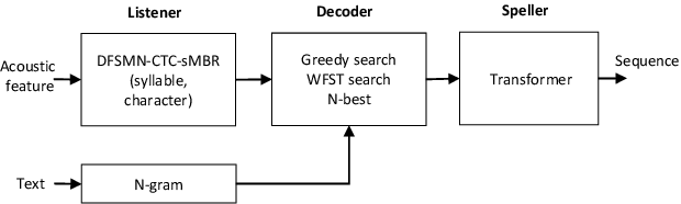 Figure 1 for Automatic Spelling Correction with Transformer for CTC-based End-to-End Speech Recognition