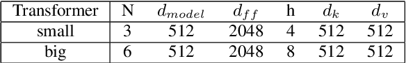 Figure 2 for Automatic Spelling Correction with Transformer for CTC-based End-to-End Speech Recognition