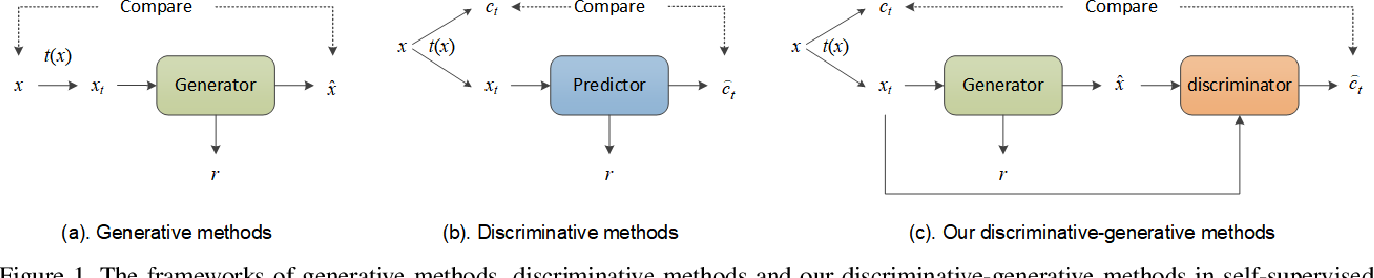 Figure 1 for Discriminative-Generative Representation Learning for One-Class Anomaly Detection
