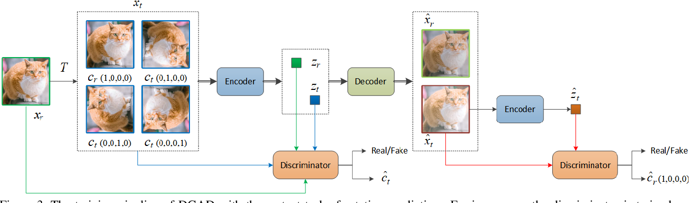 Figure 4 for Discriminative-Generative Representation Learning for One-Class Anomaly Detection
