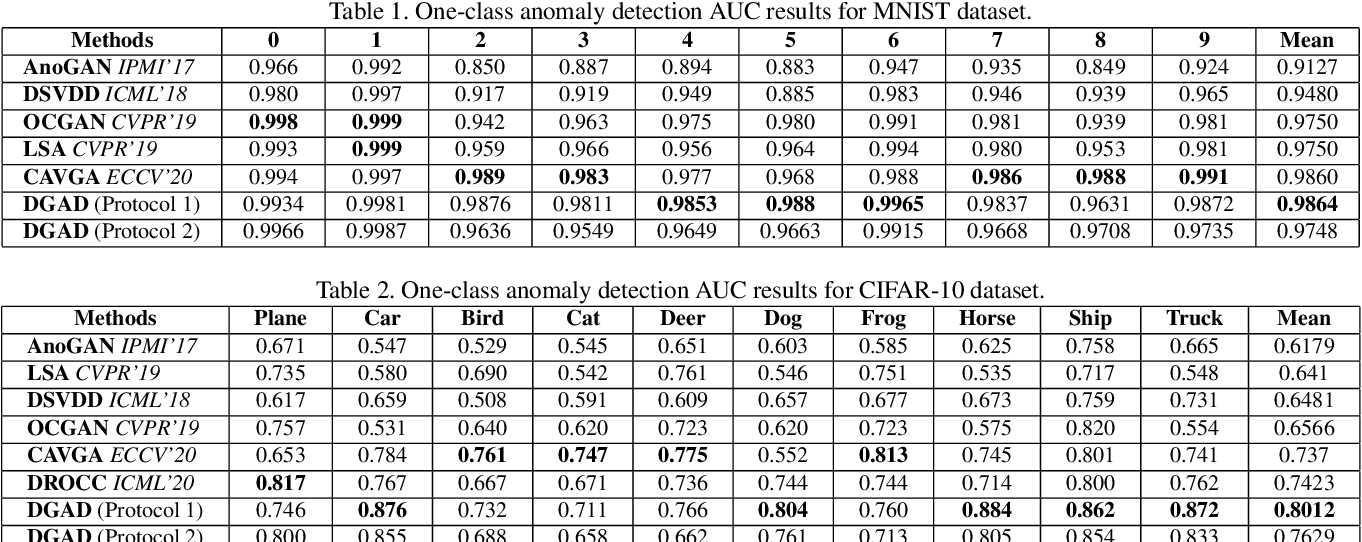 Figure 2 for Discriminative-Generative Representation Learning for One-Class Anomaly Detection