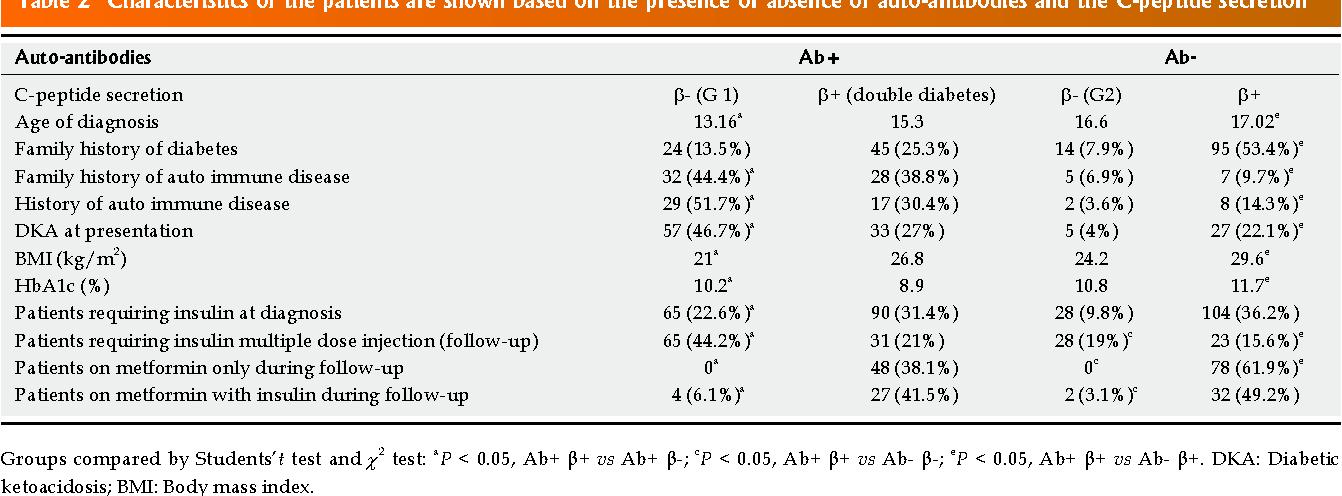 Cetoacidosis Diabetica Fisiopatologia Epub
