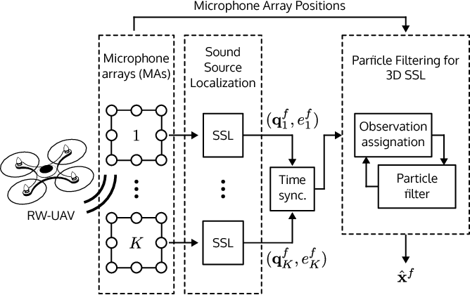 Figure 2 from Localization of RW-UAVs using particle