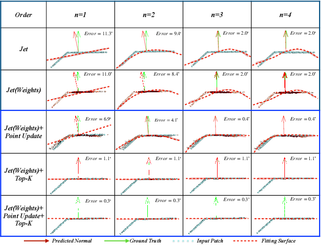 Figure 1 for Improvement of Normal Estimation for PointClouds via Simplifying Surface Fitting