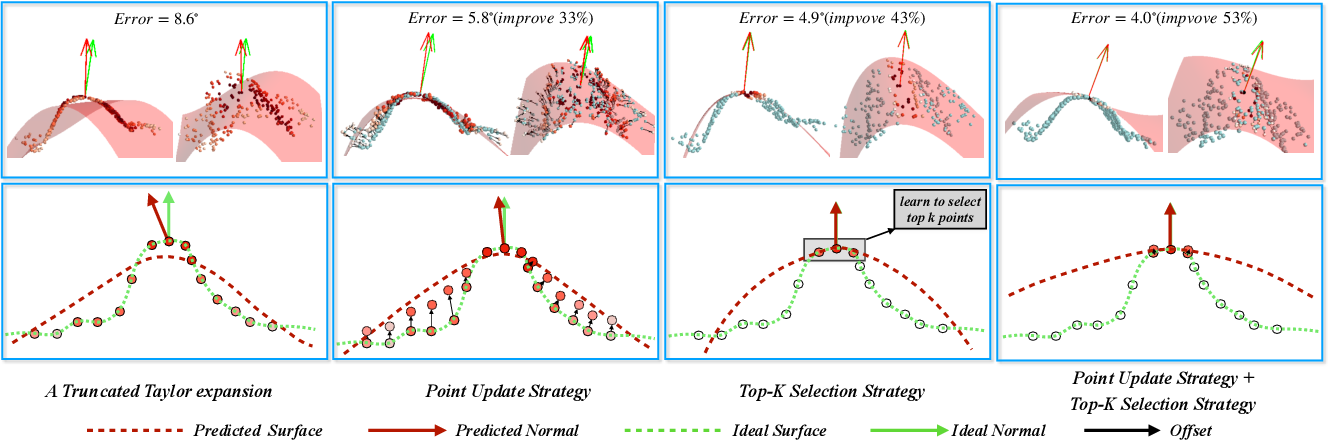 Figure 2 for Improvement of Normal Estimation for PointClouds via Simplifying Surface Fitting