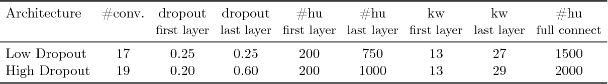 Figure 2 for Letter-Based Speech Recognition with Gated ConvNets