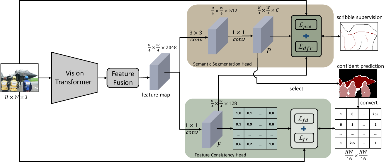 Figure 1 for Dynamic Feature Regularized Loss for Weakly Supervised Semantic Segmentation
