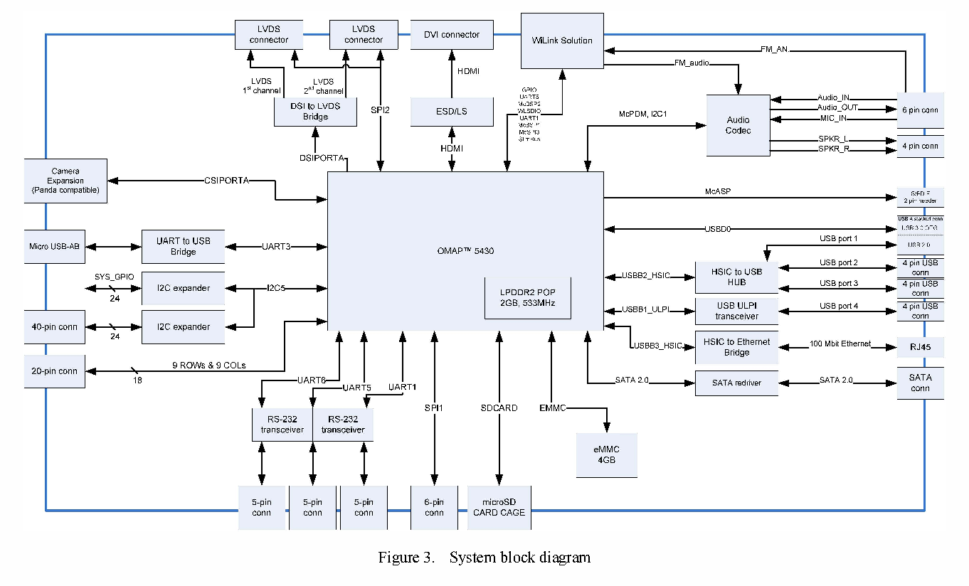 Industrial Single Board Computer based on OMAP5 processor - Semantic Scholar