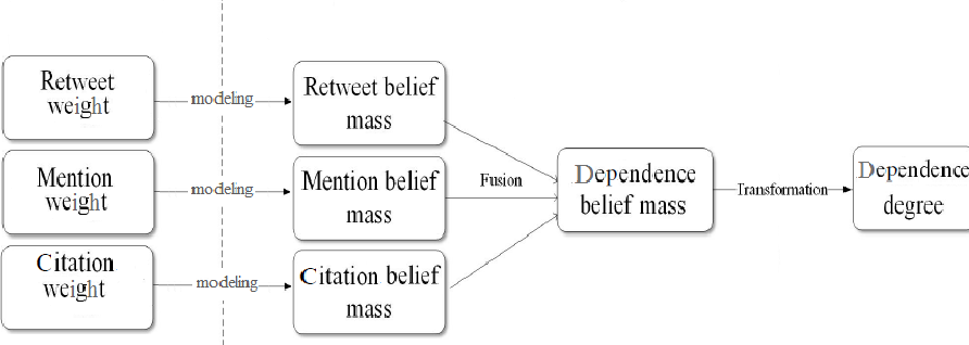 Figure 1 for Independence of Sources in Social Networks