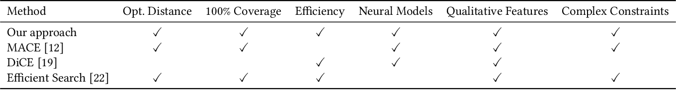 Figure 1 for Scaling Guarantees for Nearest Counterfactual Explanations