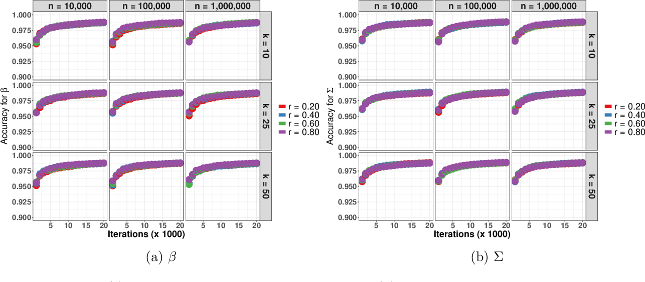 Figure 4 for Asynchronous and Distributed Data Augmentation for Massive Data Settings