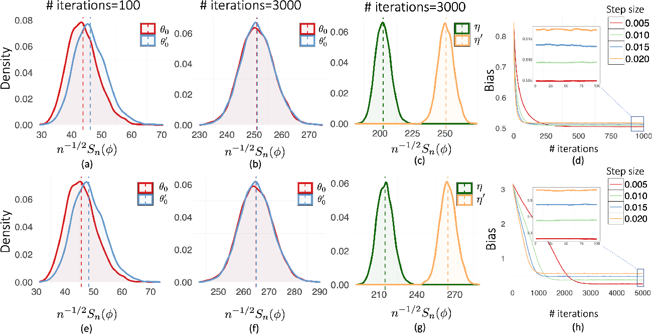 Figure 1 for An Analysis of Constant Step Size SGD in the Non-convex Regime: Asymptotic Normality and Bias