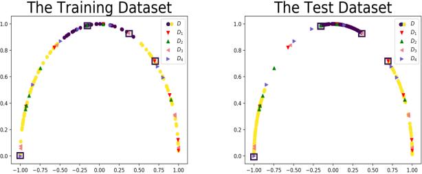 Figure 4 for Implementable Quantum Classifier for Nonlinear Data