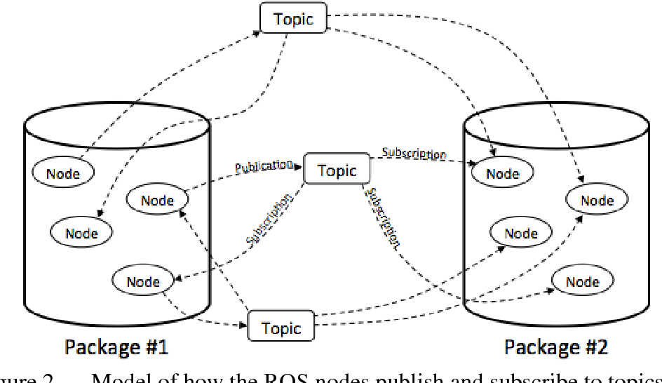 Figure 27 from UTILIZING ROBOT OPERATING SYSTEM (ROS) IN
