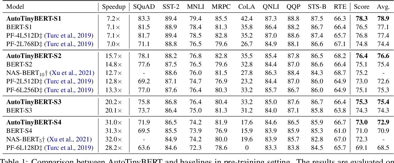 Figure 2 for AutoTinyBERT: Automatic Hyper-parameter Optimization for Efficient Pre-trained Language Models
