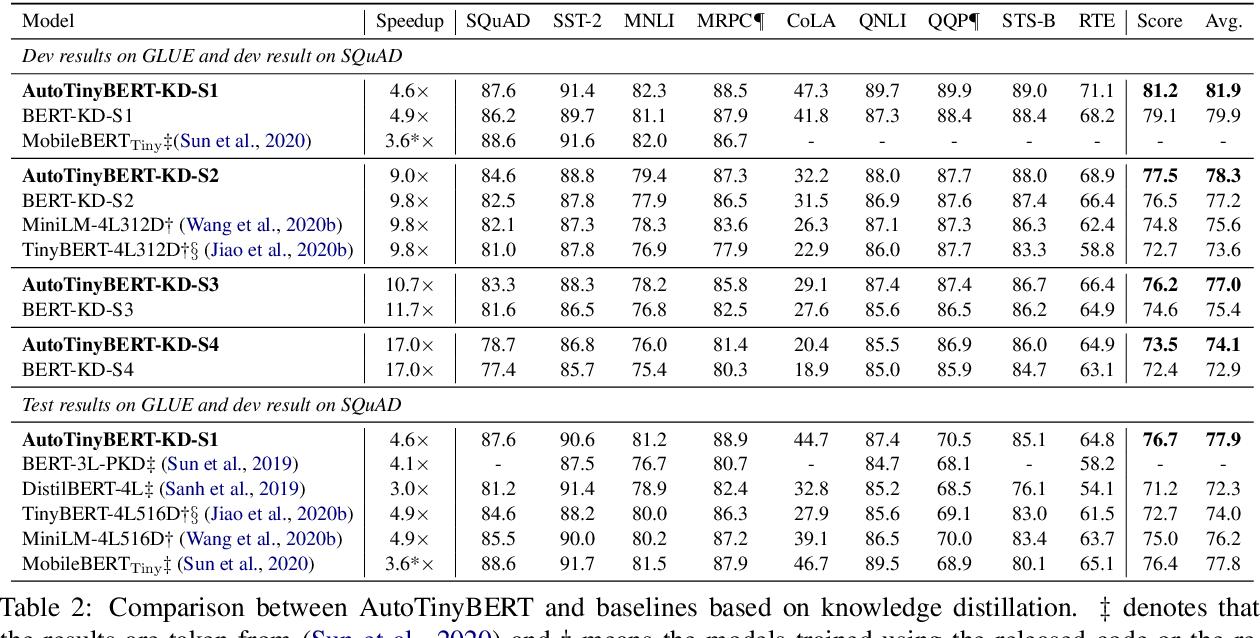Figure 4 for AutoTinyBERT: Automatic Hyper-parameter Optimization for Efficient Pre-trained Language Models