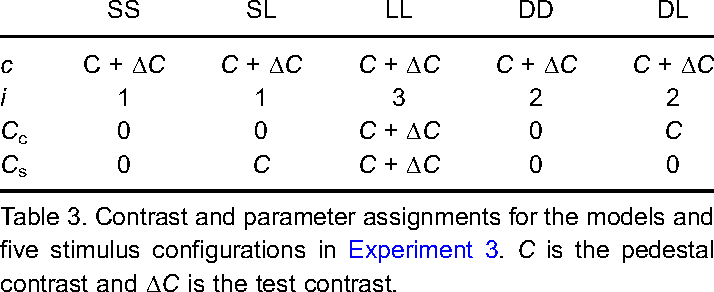 Table 3. Contrast and parameter assignments for the models and five stimulus configurations in Experiment 3. C is the pedestal contrast and $C is the test contrast.
