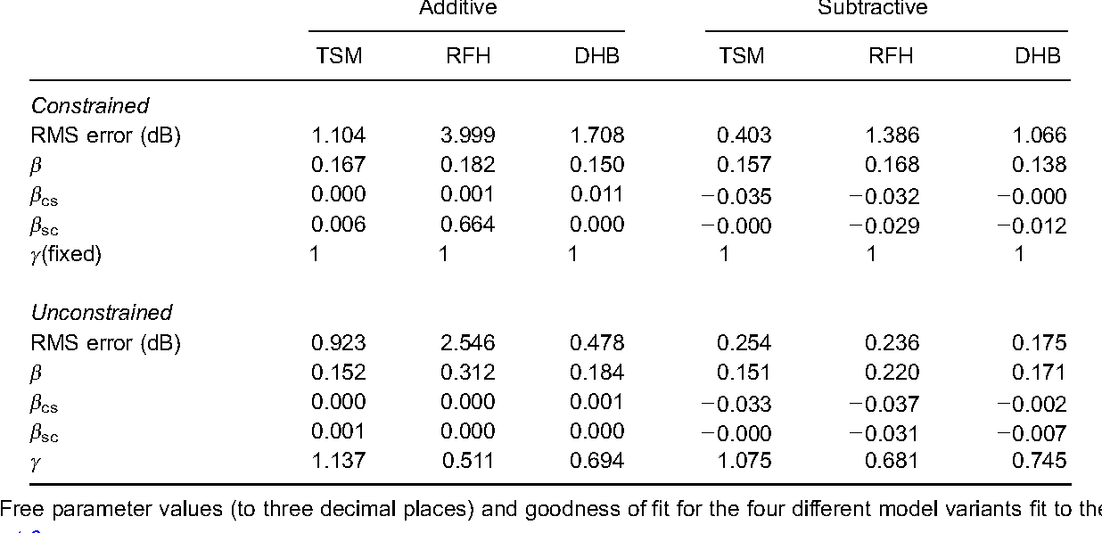 Table 4. Free parameter values (to three decimal places) and goodness of fit for the four different model variants fit to the results from Experiment 3.