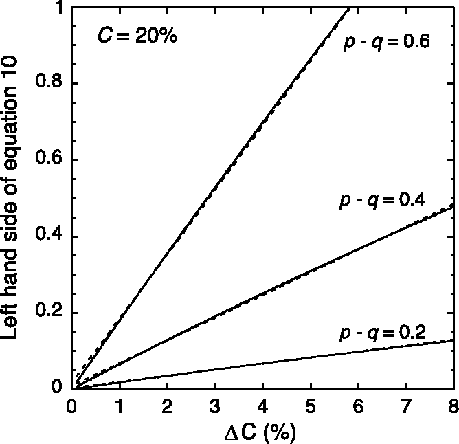 Figure 6. The left-hand side of Equation 10 is approximately a linear function of $C. Solid curves show Equation 10 for three different values of p q, and dashed curves are the best-fitting straight lines over the range $C ¼ 0 to 8%.
