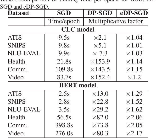 Figure 2 for An Efficient DP-SGD Mechanism for Large Scale NLP Models