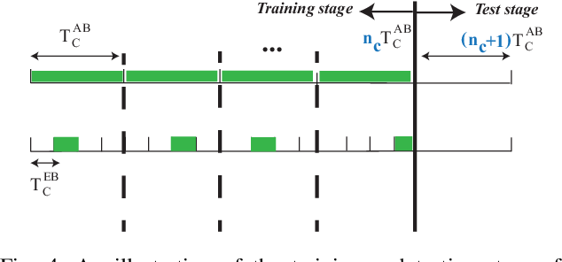 Figure 4 for A hybrid model-based and learning-based approach for classification using limited number of training samples
