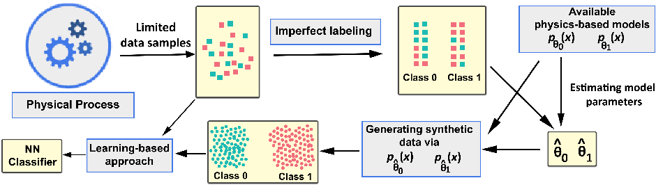 Figure 1 for A hybrid model-based and learning-based approach for classification using limited number of training samples