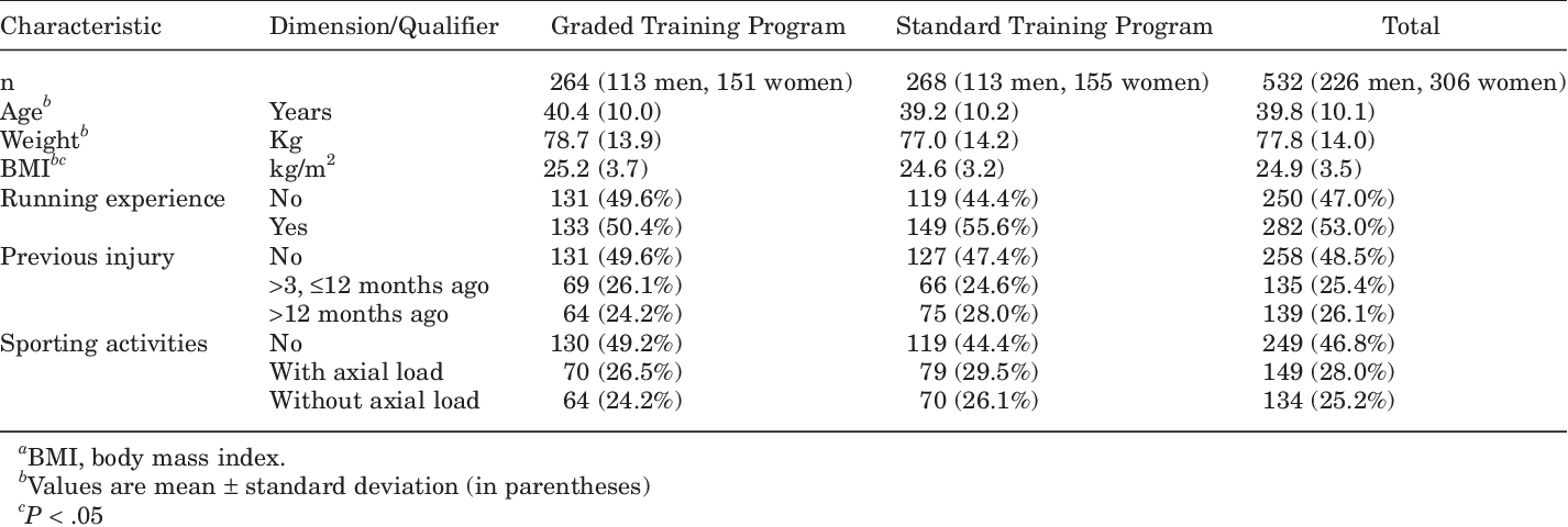 PDF] No effect of a graded training program on the number of running
