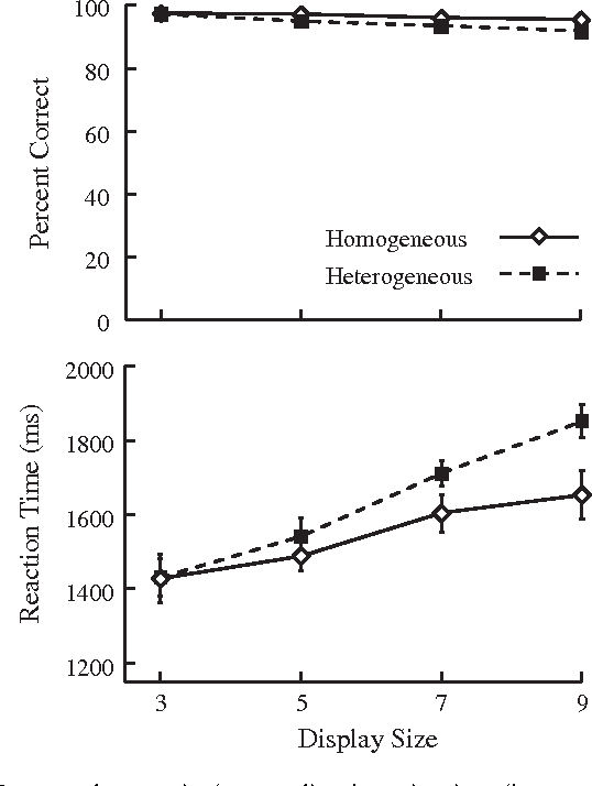 Fig. 2. Mean search accuracies (top panel) and reaction times (bottom panel) as a function of display size on homogeneous and heterogeneous trials in Experiment 1. The error bars show standard errors. (The standard errors of the accuracy data are too small to see in the figure.)