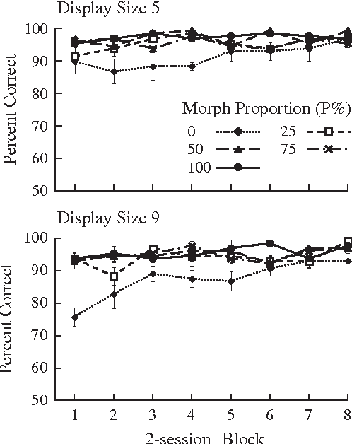 Fig. 8. Search accuracies as a function of 2-session block with the display sizes 5 (top panel) and 9 (bottom panel) in Experiment 3. The error bars show standard errors.