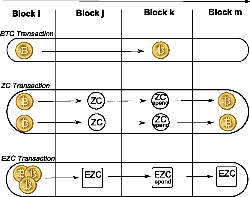 Fig. 1: Comparison between EZC and ZC. Each ZC corresponds to a single BTC and can only be spent in the form of BTCs. EZC, on the other hand, enables the construction of a (multi-valued) eZC, and can be spent in eZCs without the need to transform them back to BTCs.