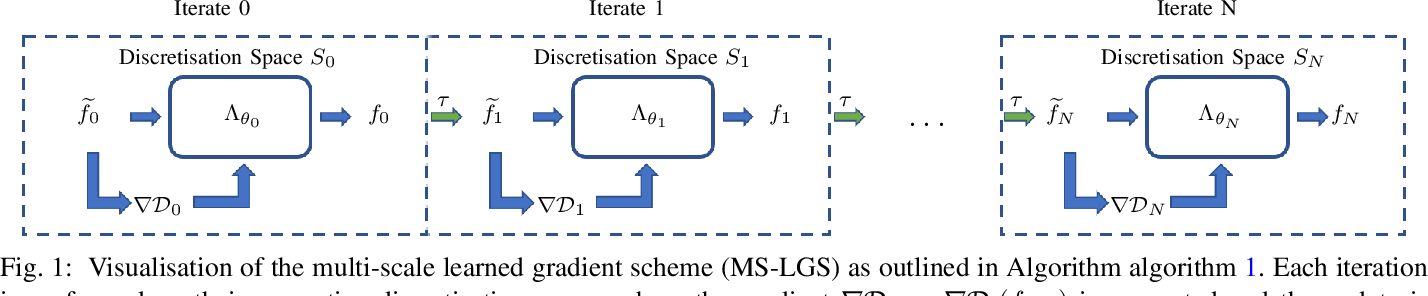 Figure 1 for Multi-Scale Learned Iterative Reconstruction