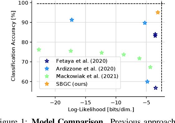 Figure 1 for Score-Based Generative Classifiers