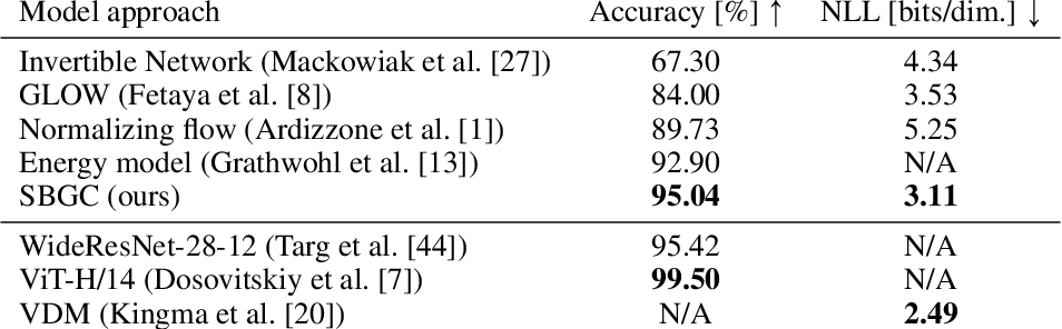 Figure 2 for Score-Based Generative Classifiers