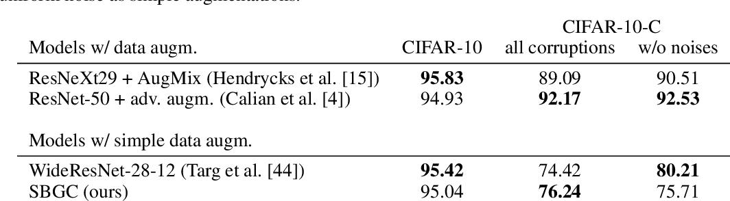 Figure 3 for Score-Based Generative Classifiers