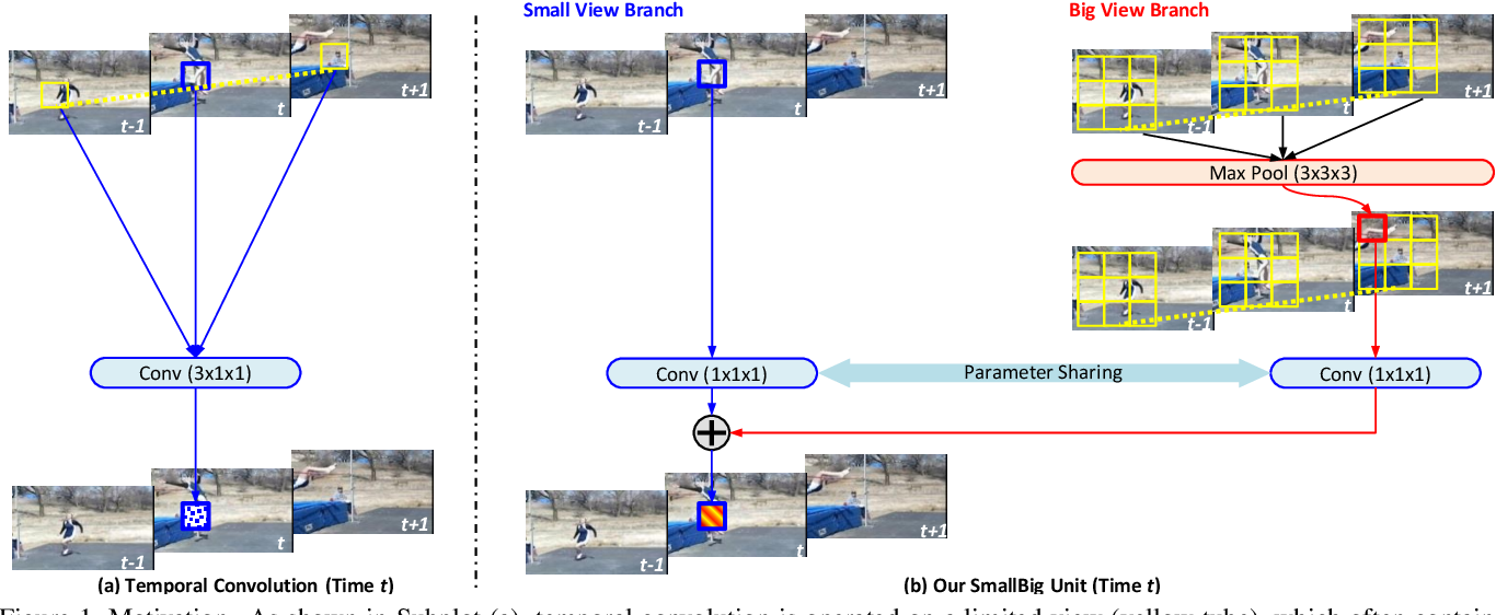 Figure 1 for SmallBigNet: Integrating Core and Contextual Views for Video Classification