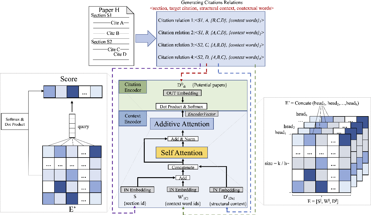 Figure 3 for Dual Attention Model for Citation Recommendation
