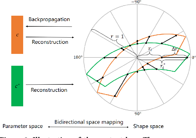 Figure 4 for TextRay: Contour-based Geometric Modeling for Arbitrary-shaped Scene Text Detection