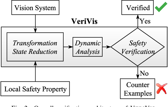 Figure 4 for Towards Practical Verification of Machine Learning: The Case of Computer Vision Systems