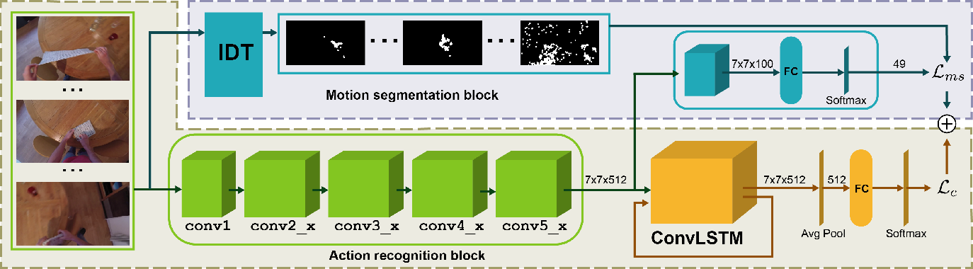 Figure 1 for Joint Encoding of Appearance and Motion Features with Self-supervision for First Person Action Recognition