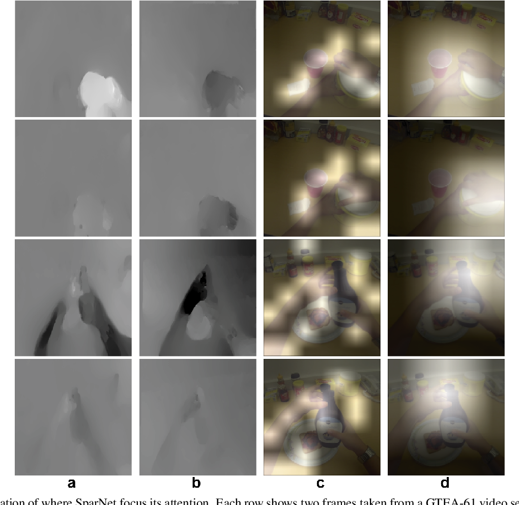 Figure 3 for Joint Encoding of Appearance and Motion Features with Self-supervision for First Person Action Recognition