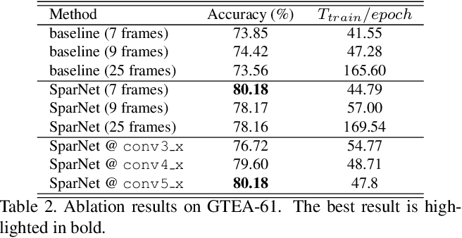 Figure 4 for Joint Encoding of Appearance and Motion Features with Self-supervision for First Person Action Recognition