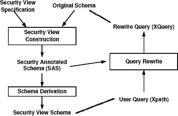 Access control for XML: a dynamic query rewriting approach